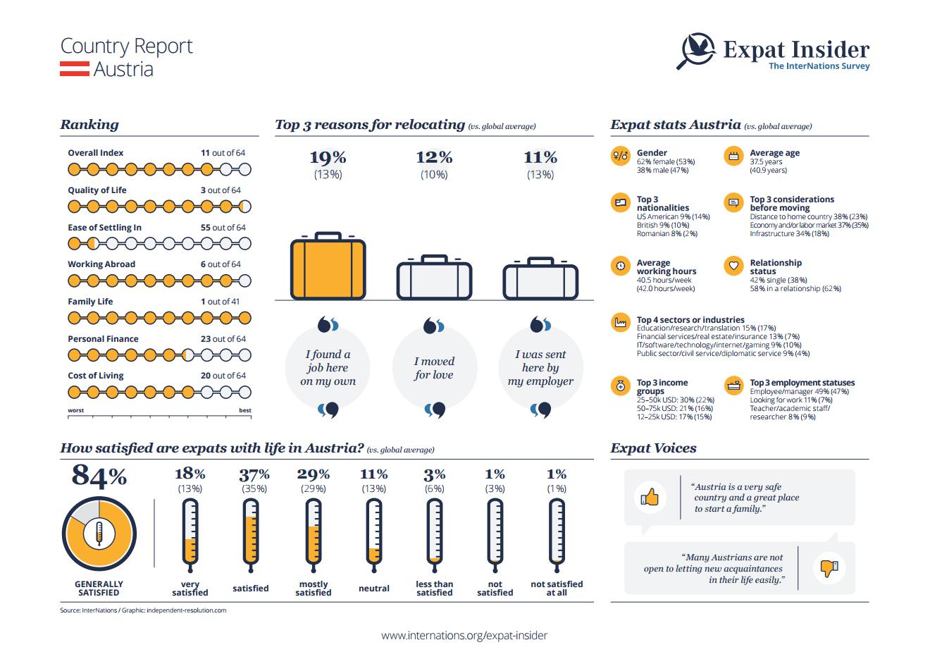 Expat statistics for Austria - infographic