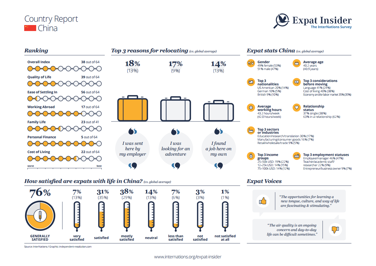 Expat statistics for China - infographic