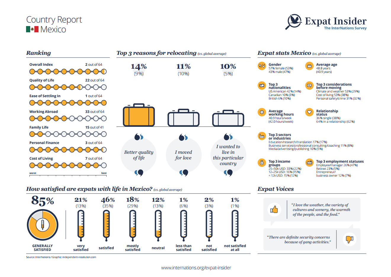 Expat statistics for Mexico - infographic