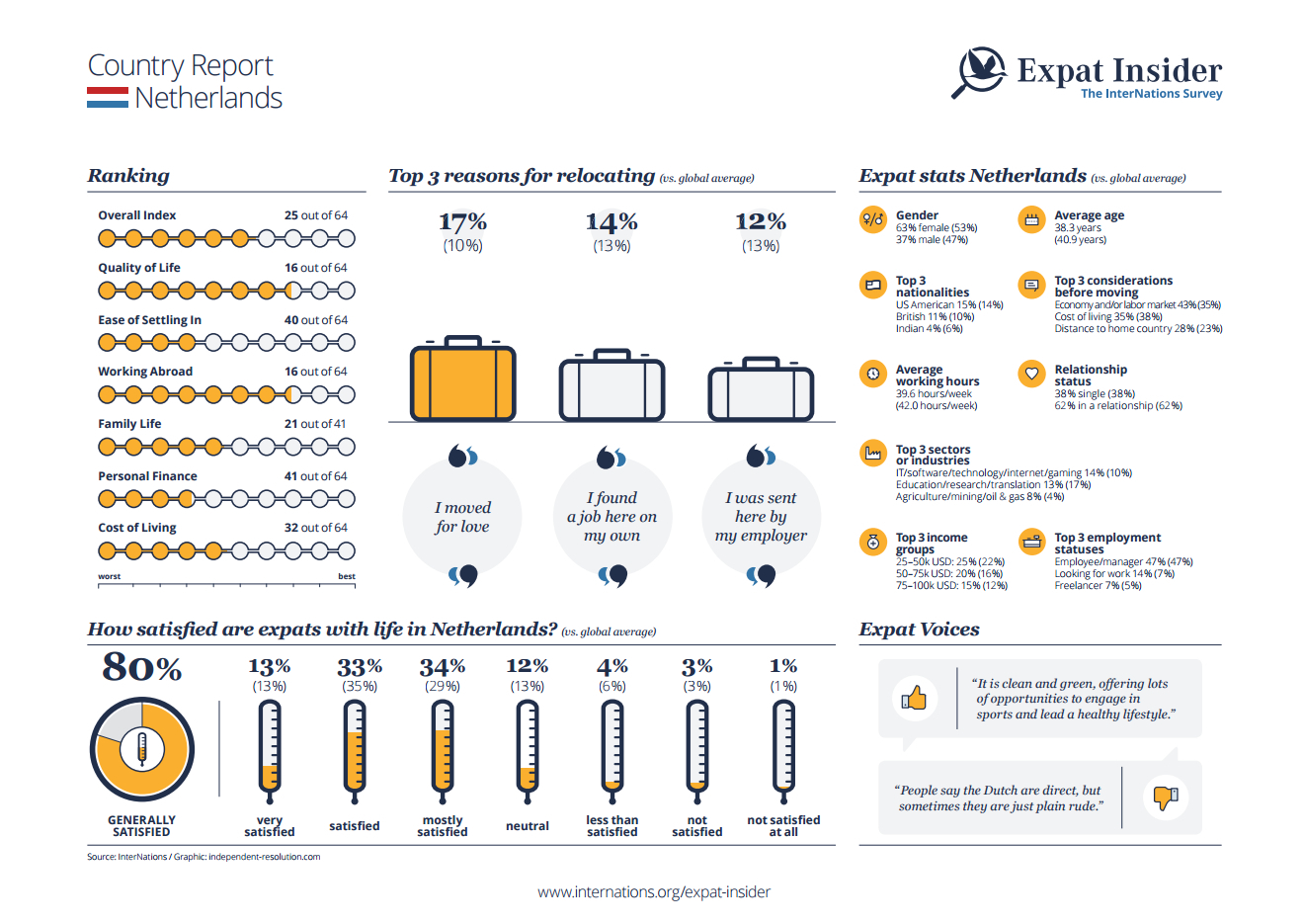 Expat statistics for the Netherlands - infographic