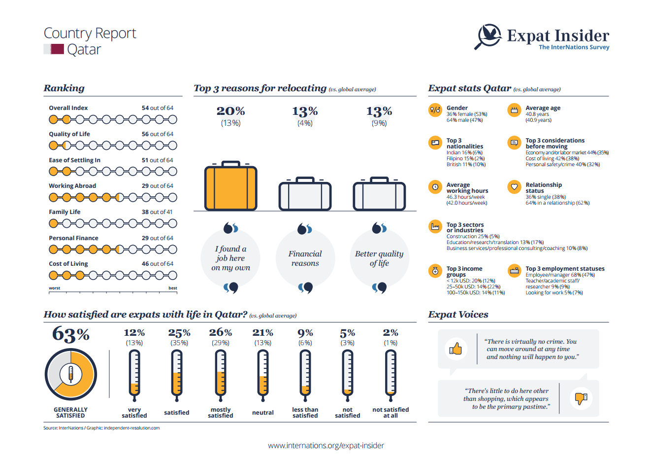 Expat Insider 2015: How Expats like Living & Working in Qatar