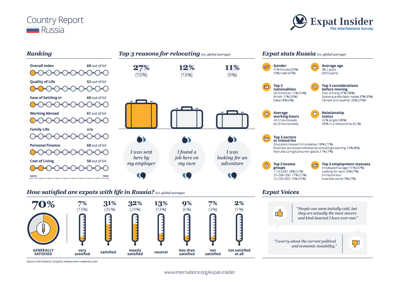 Expat statistics for Russia - infographic