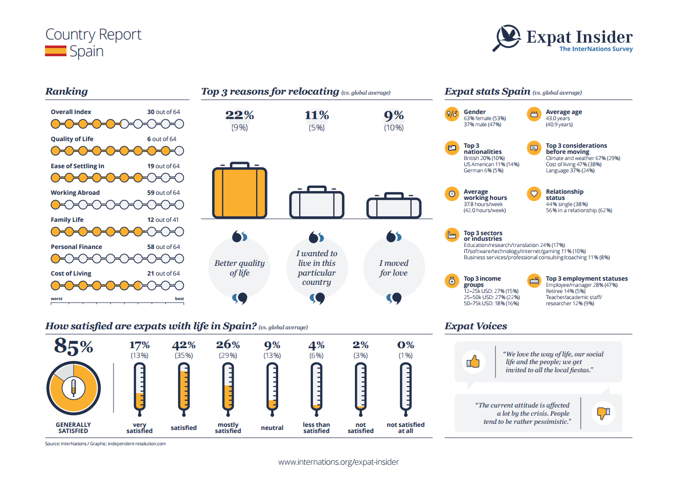 Expat statistics for Spain - infographic