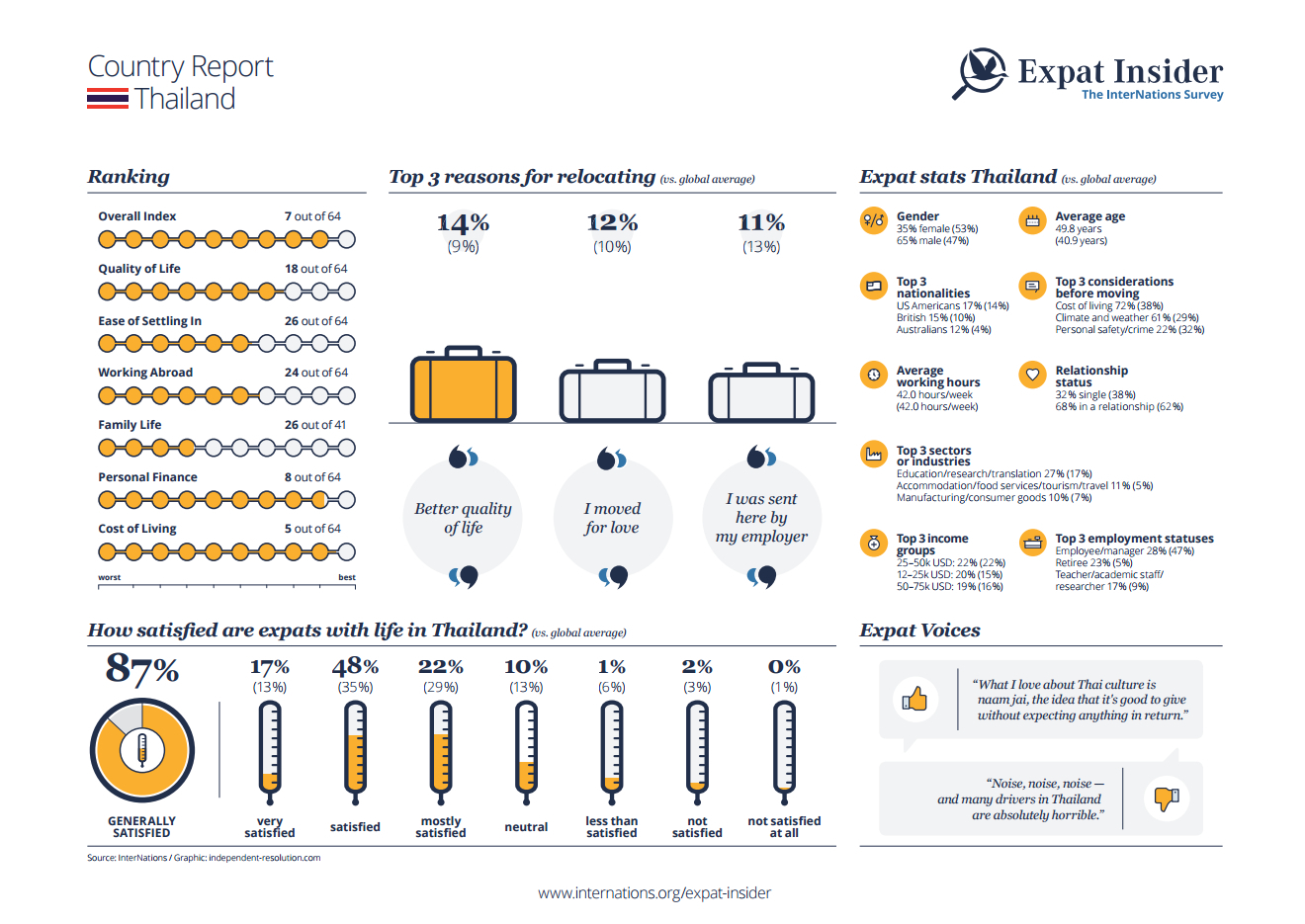 Expat statistics for Thailand - infographic