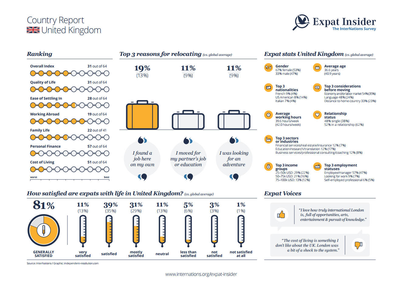 Expat statistics for the UK - infographic