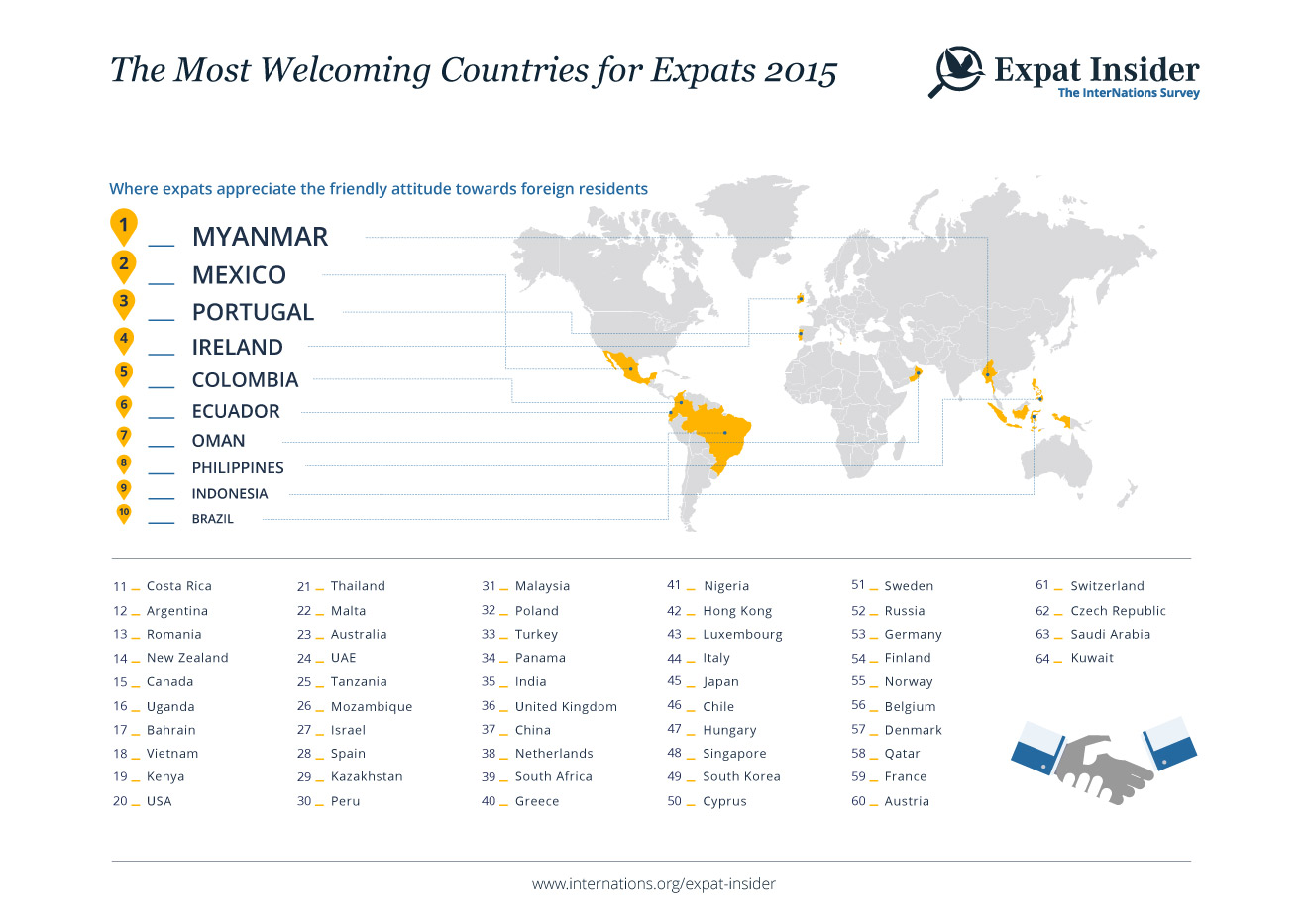 Most Welcoming Countries for Expats 2015 - infographic