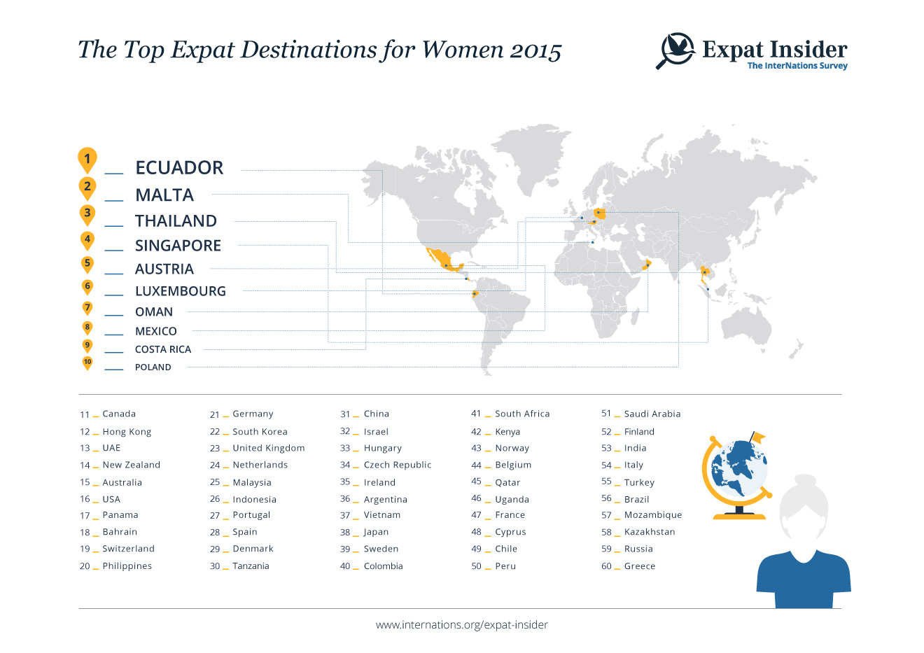 Top Expat Destinations for Women 2015 — infographic