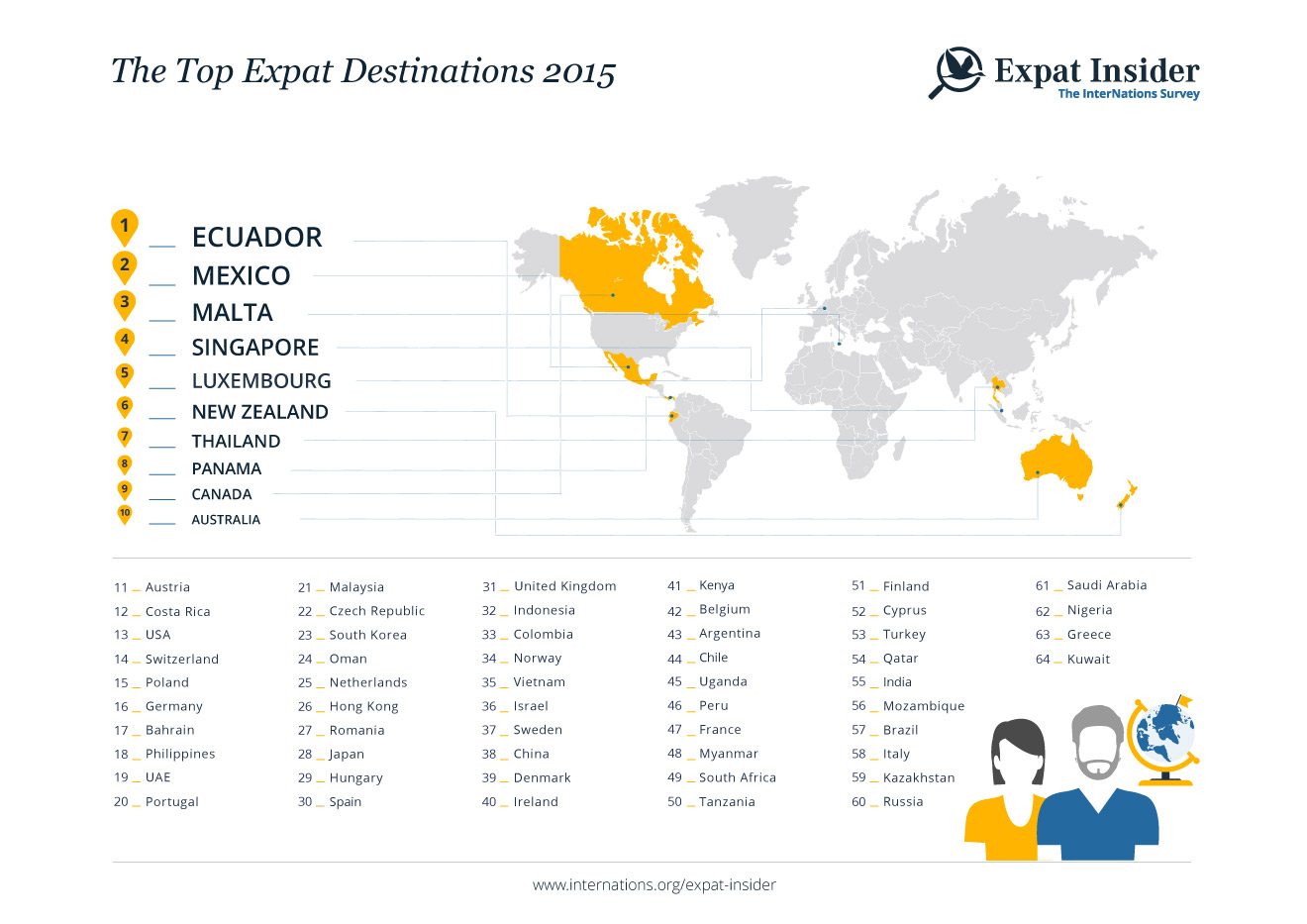Top Expat Destinations 2015 - infographic