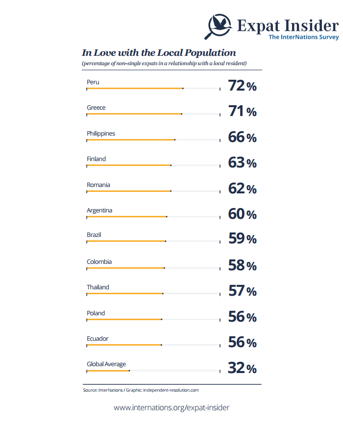 Percentage of non-single expats in a relationship with a local resident - infographic