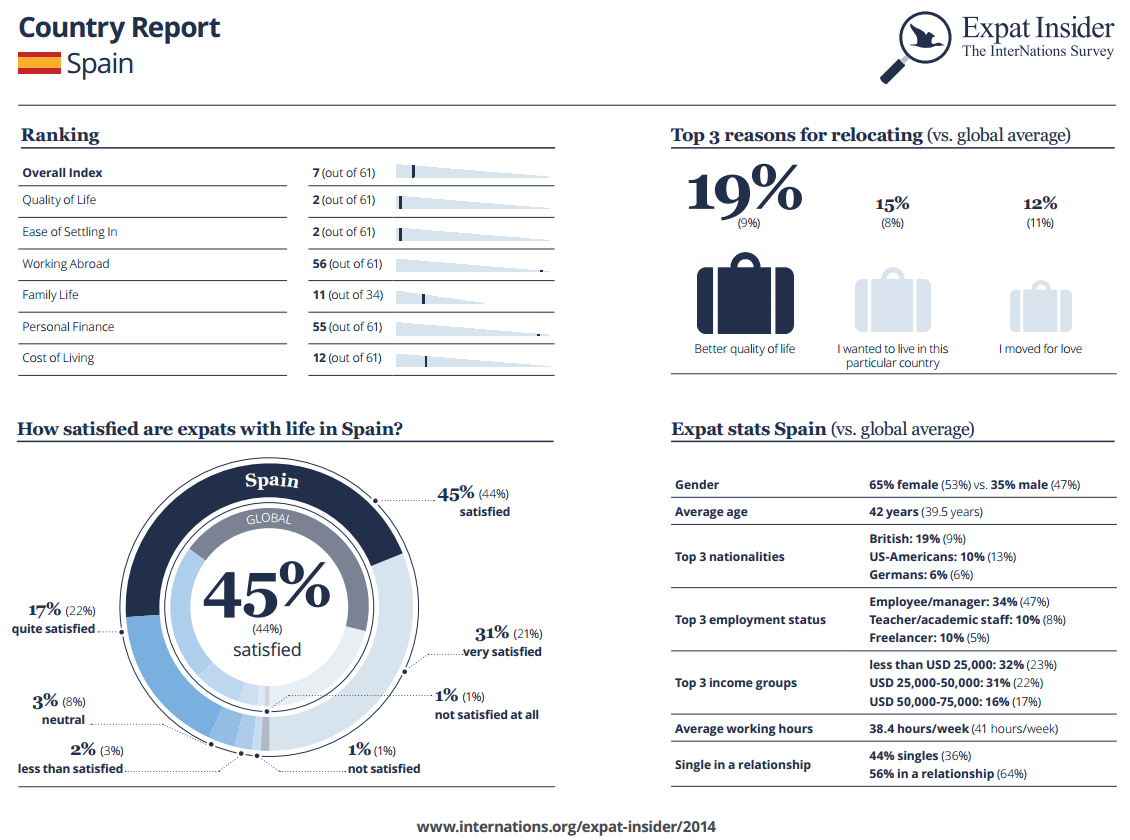 Expat Statistics Spain infographic