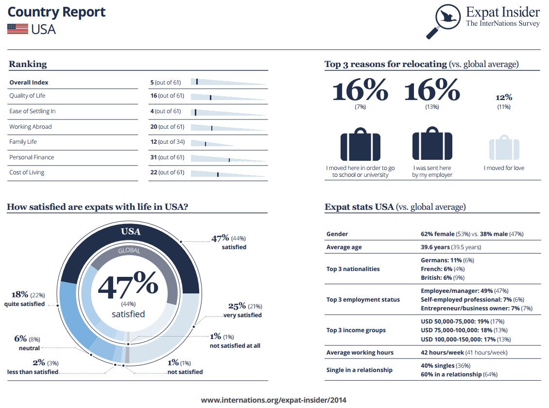 Expat Statistics USA infographic