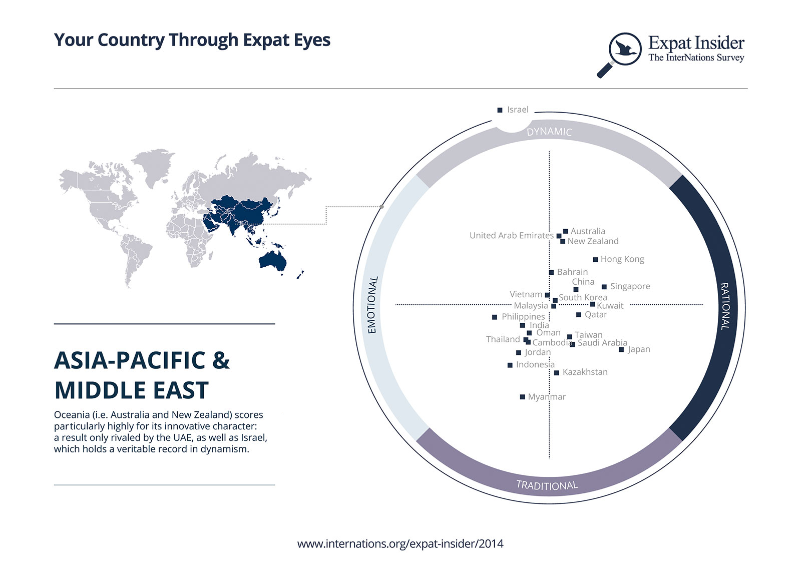 Asia-Pacific and Middle-East Psychographic Positioning infographic
