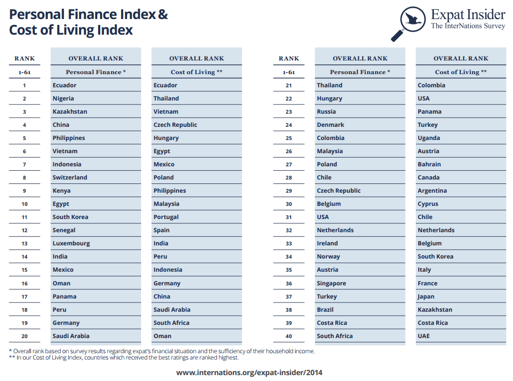 Personal Finance Index